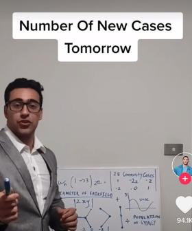 TikTok Comedian CORRECTLY Predicts Daily COVID-19 Cases For The Past Five Days